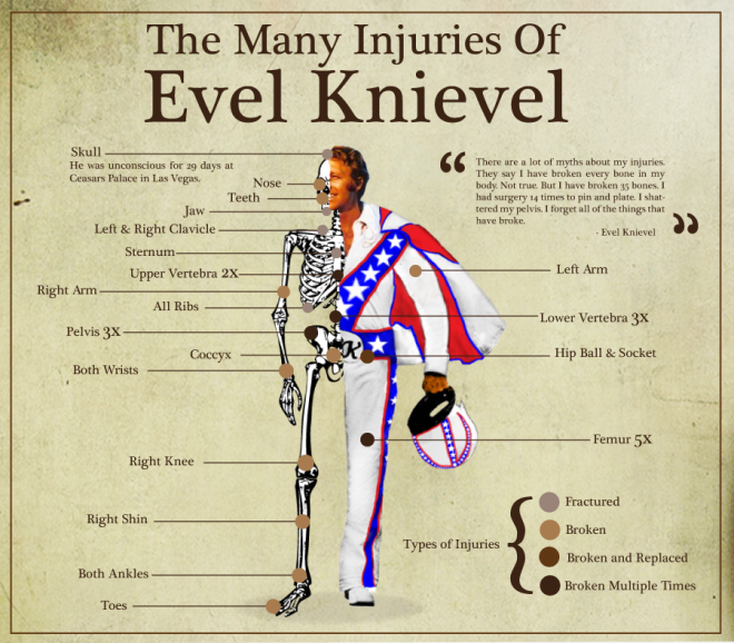 The many injuries of Evel Knievel